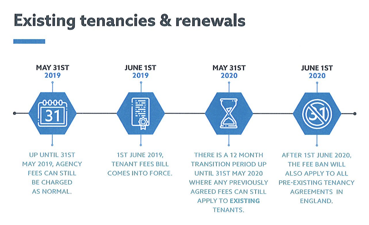 timescales for the tenant fee ban 2019